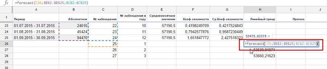 Для заполнения поля «Линейный тренд» в Google Таблицах существует функция FORECAST