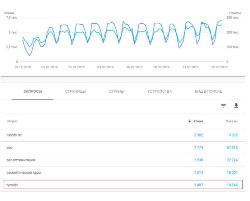 Данные о количестве запросов из отчета «Эффективность» Google Search Console