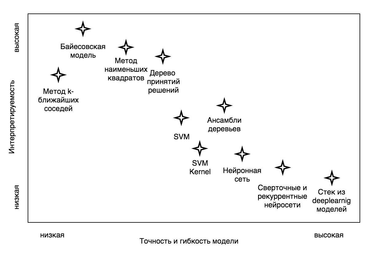 Зависимость гибкости алгоритма машинного обучения и интерпретируемости полученной модели