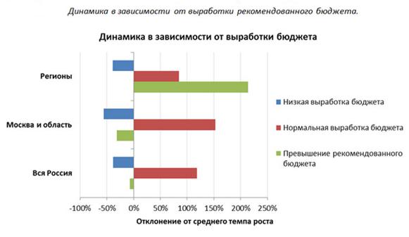 Когда в 2014 году в ряде тематик в московской выдаче якобы было отключено влияние ссылок, специалисты Wizard.Sape весь год наблюдали вполне позитивную картину