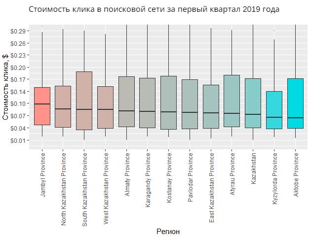 Значительной разницы в стоимости клика среди регионов Казахстана в поиске Google не наблюдается